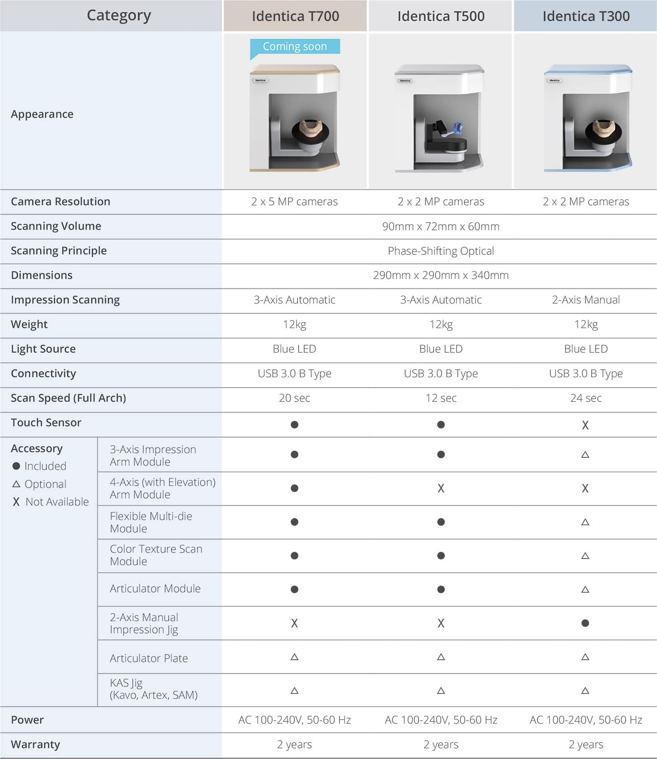 COMPARATIF-SCANNERS-IDENTICA-T-SERIES-3D-DENTAL-STORE