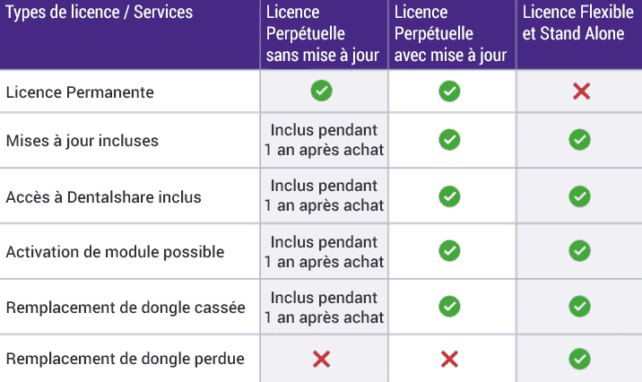 Licence Exocad
