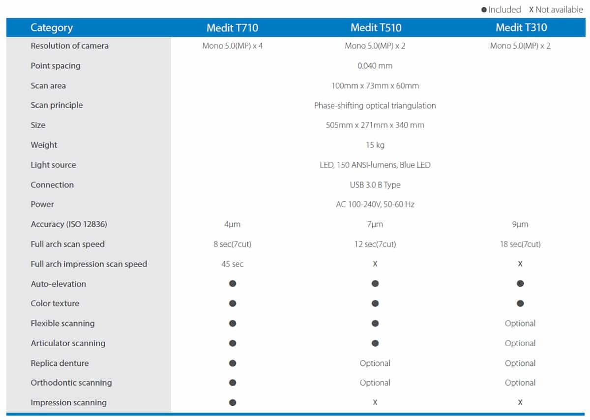 scanner Medit T710